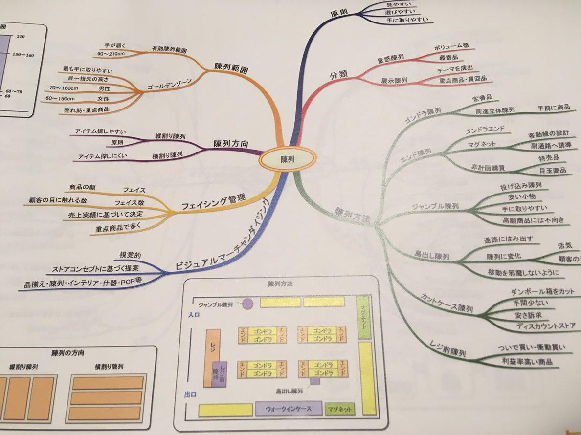スタディング(旧 通勤講座)の学習マップ