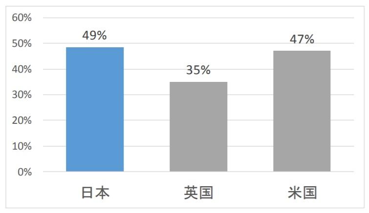 日本の労働人口の約49%は失業する可能性がある